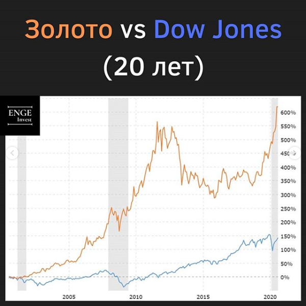 Золото VS Dov Jones